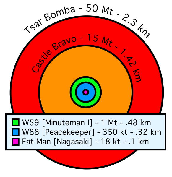 Comparative nuclear fireball sizes